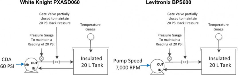 Bellows Pump and Levitronix Centrifugal Pump Comparison Setup