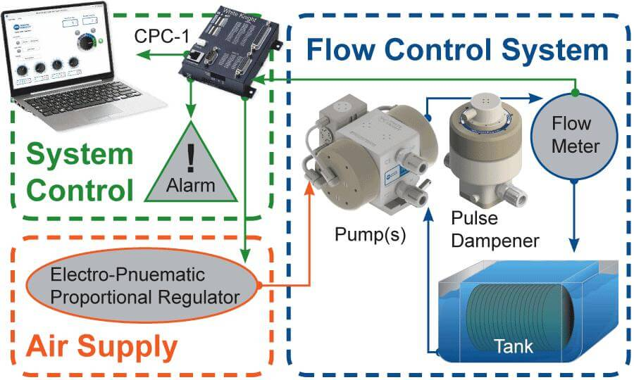 White Knight Closed-Loop Flow Control System