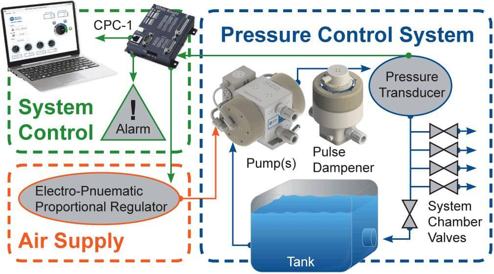White Knight Closed-Loop Pressure Control System