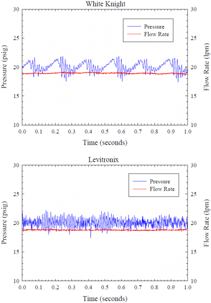 Effect of Two Pumps on Filter Retention Figure 2