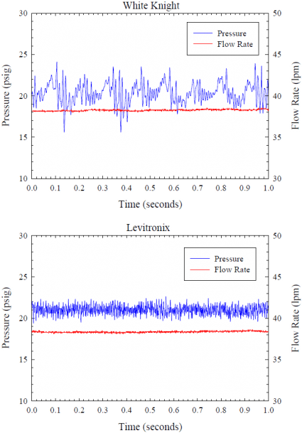 Effect of Two Pumps on Filter Retention Figure 4